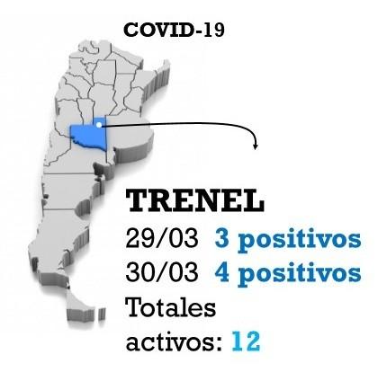 Trenel tiene a la fecha 12 casos activos para COVID-19