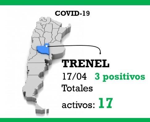 Trenel sumó hoy 3 nuevos casos de COVID-19. Los casos  activos en la localidad son 17.-