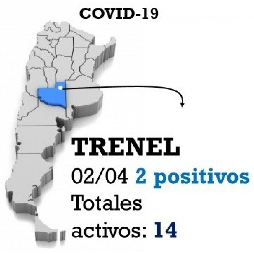 2 nuevos positivos en Trenel 14 casos activos en total en la localidad